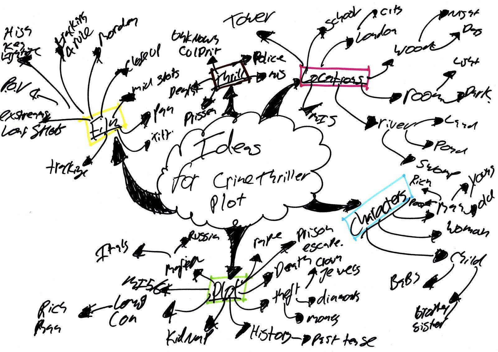 Writing In Wonderland Brainstorming Tools